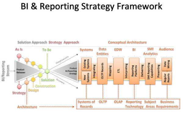 BI and Reporting Strategy Framework , Premium Diagram - DIAGRAMART AUTHOR, DiagramArt