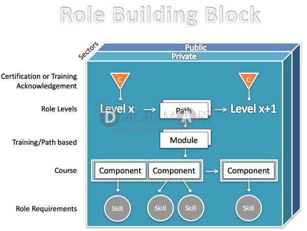 Role Methodology - Building Block , Open Diagram - DIAGRAMART AUTHOR, DiagramArt