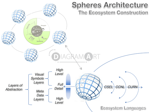 spheres architecture - Ecosystem Construction via Abstraction Layers , Free Sketch - DIAGRAMART AUTHOR, DiagramArt