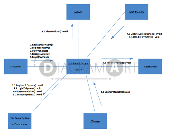 Vehicle Reservation [Communication Diagram] , Open Diagram - DIAGRAMART AUTHOR, DiagramArt