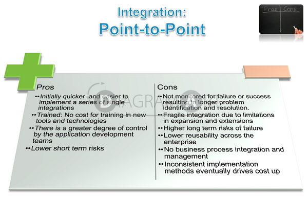 Point to Point Integration - Cons and Pros , Open Diagram - DIAGRAMART AUTHOR, DiagramArt