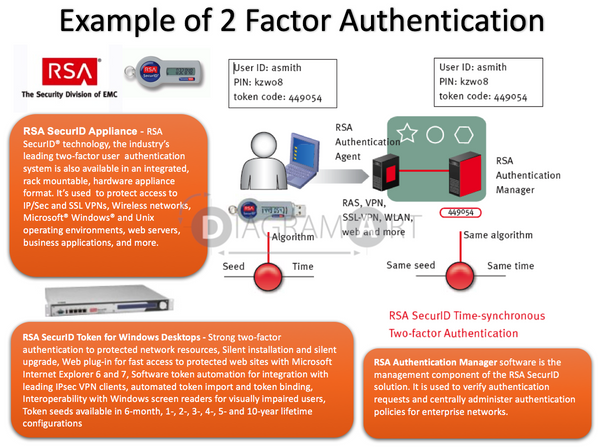 Example of 2 Factor Authentication , Royalty Free Diagram - DIAGRAMART AUTHOR, DiagramArt