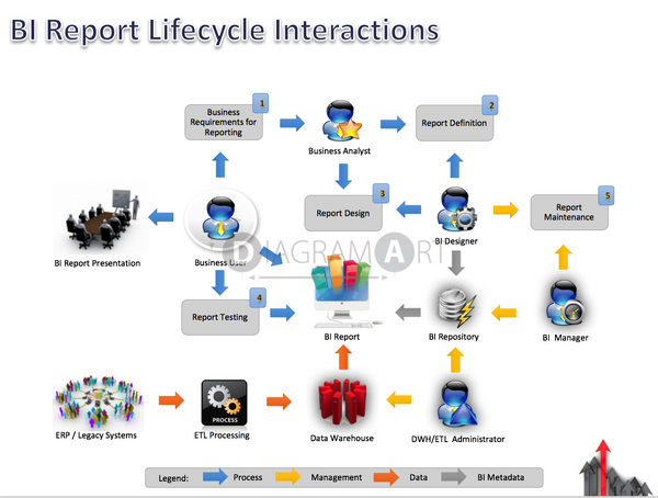 BI Report Lifecycle - Interactions , Open Diagram - DIAGRAMART AUTHOR, DiagramArt
