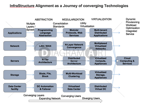 Infrastructure Alignment as a Journey Of Converging Technologies , Royalty Free Diagram - DIAGRAMART AUTHOR, DiagramArt