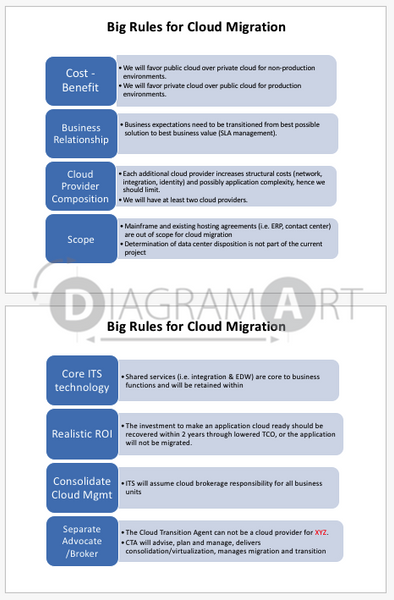 Big Rules for Cloud Migration , Open Diagram - DIAGRAMART AUTHOR, DiagramArt