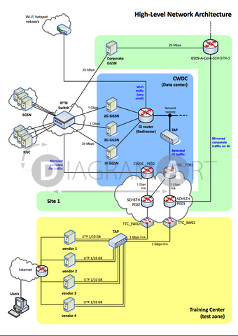 PS Core Network , Royalty Free Diagram - DIAGRAMART AUTHOR, DiagramArt