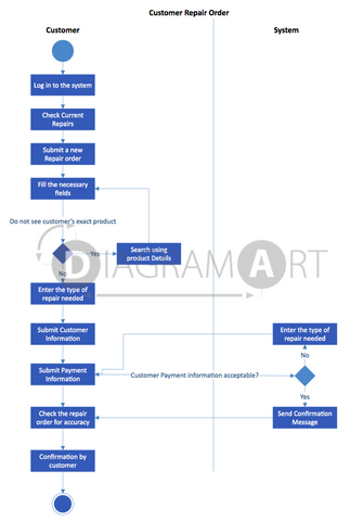 Customer Order Repair [Activity Diagram] , Open Diagram - DIAGRAMART AUTHOR, DiagramArt