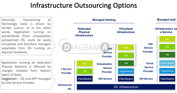Infrastructure Outsourcing Options - General View , Royalty Free Diagram - DIAGRAMART AUTHOR, DiagramArt