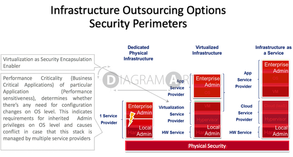 Infrastructure Outsourcing Options - Security Perimeters , Royalty Free Diagram - DIAGRAMART AUTHOR, DiagramArt