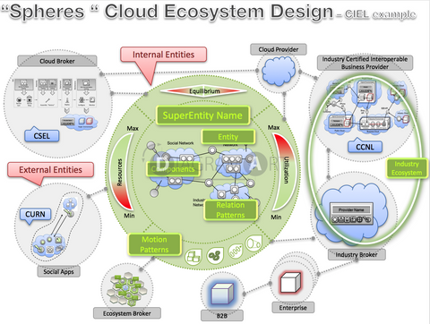 Cloud Ecosystem Design – CIEL example , Royalty Free Diagram - DIAGRAMART AUTHOR, DiagramArt