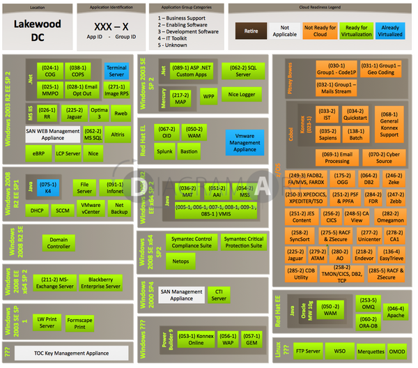 Cloud Readiness - Workload Map 5 , Premium Diagram - DIAGRAMART AUTHOR, DiagramArt