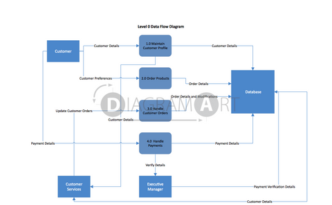 Online Apparel Store [Data Flow Diagram] , Open Diagram - DIAGRAMART AUTHOR, DiagramArt