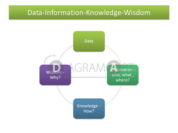 Data-Information-Knowledge-Wisdom [Block Diagram] , Royalty Free Diagram - DIAGRAMART AUTHOR, DiagramArt