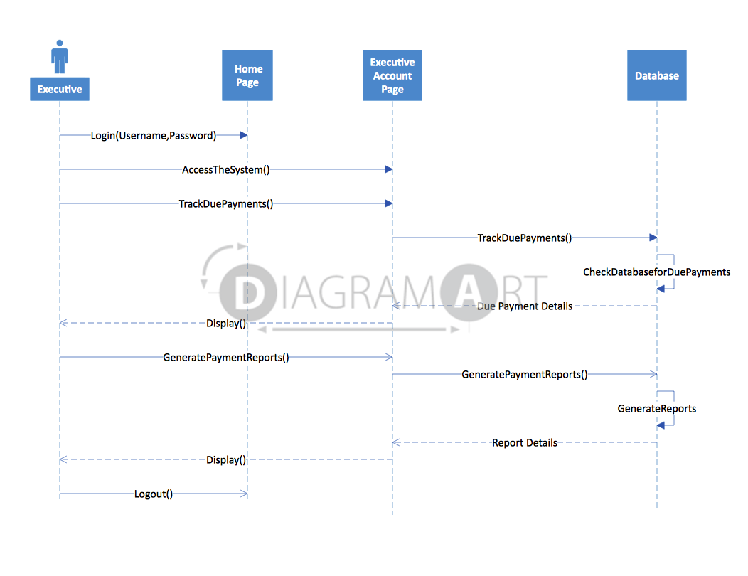 Executive account access sequence diagram diagramart executive account access sequence diagram open diagram diagramart author diagramart ccuart