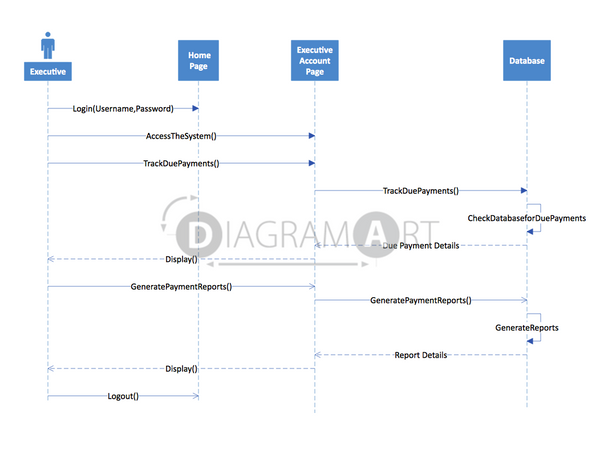 Executive Account Access [Sequence Diagram] , Open Diagram - DIAGRAMART AUTHOR, DiagramArt