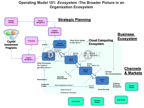Cloud Operating Model 101 - Ecosystem , Royalty Free Diagram - DIAGRAMART AUTHOR, DiagramArt