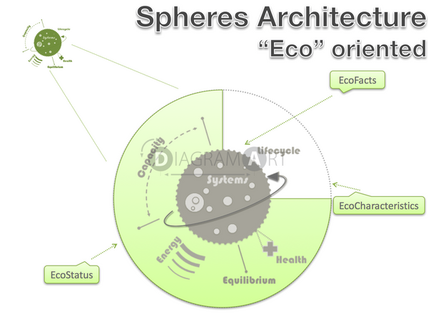 spheres architecture - ECO oriented , Free Sketch - DIAGRAMART AUTHOR, DiagramArt