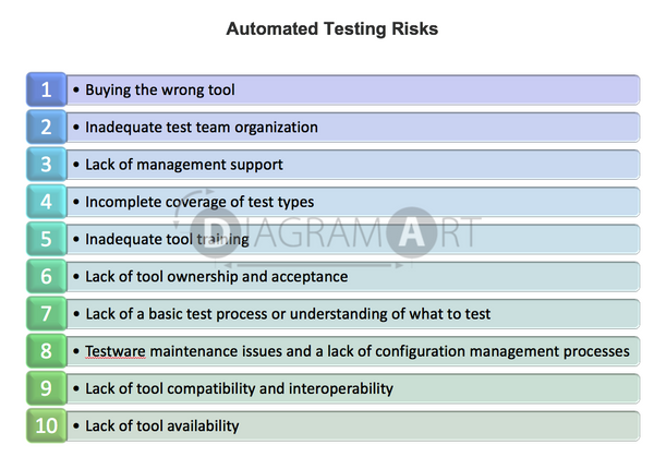 Automated Testing Risks , Open Diagram - DIAGRAMART AUTHOR, DiagramArt