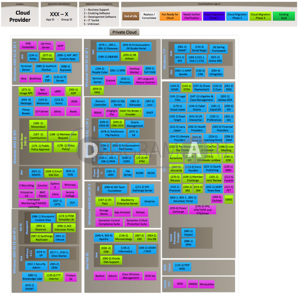 Cloud Application Deployment - Workload Map 2 , Premium Diagram - DIAGRAMART AUTHOR, DiagramArt