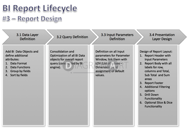 BI Report Lifecycle  - Phases - Report Design , Royalty Free Diagram - DIAGRAMART AUTHOR, DiagramArt