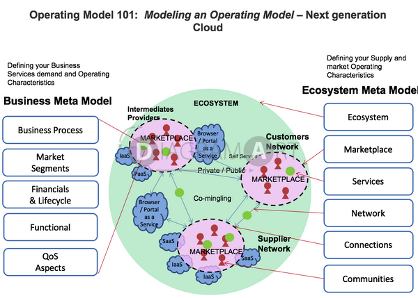 Cloud Operating Model 101 - Next Generation Cloud , Royalty Free Diagram - DIAGRAMART AUTHOR, DiagramArt