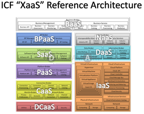 Icf xaas reference architecture open diagram for Icf architects