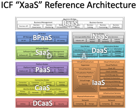 ICF - XaaS Reference Architecture , Open Diagram - DIAGRAMART AUTHOR, DiagramArt