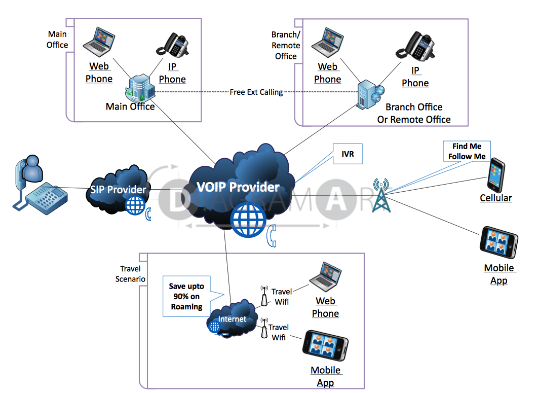 Office Voip Network Diagram Smart Wiring Diagrams Ip Pbx Service Enthusiast U2022 Rh Rasalibre Co Poe Segments On A Showing
