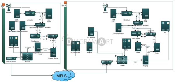 4G Implementation , Royalty Free Diagram - DIAGRAMART AUTHOR, DiagramArt