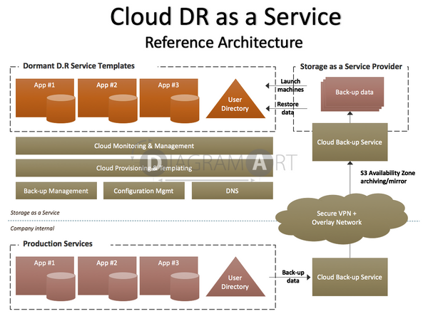 Cloud DR as a Service , Premium Diagram - DIAGRAMART AUTHOR, DiagramArt