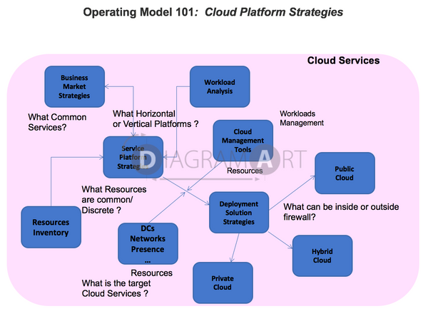 Cloud Operating Model 101 - Cloud Platform Strategies , Royalty Free Diagram - DIAGRAMART AUTHOR, DiagramArt