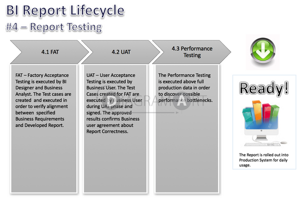 BI Report Lifecycle  - Phases - Report Testing , Royalty Free Diagram - DIAGRAMART AUTHOR, DiagramArt