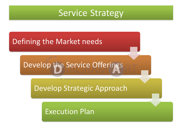 Service Strategy  [Flow Diagram] , Free Sketch - DIAGRAMART AUTHOR, DiagramArt
