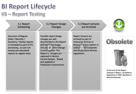 BI Report Lifecycle  - Phases - Report Testing 2 , Royalty Free Diagram - DIAGRAMART AUTHOR, DiagramArt