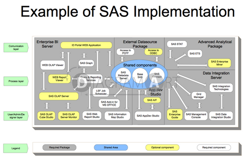 Example of SAS Implementation , Royalty Free Diagram - DIAGRAMART AUTHOR, DiagramArt