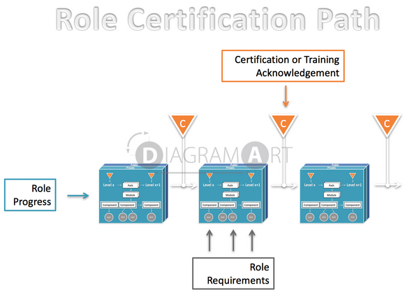 Role Methodology - Certification Path , Open Diagram - DIAGRAMART AUTHOR, DiagramArt