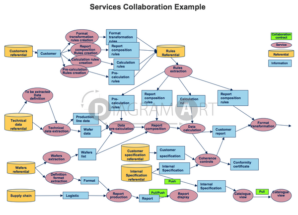 Example of Services Collaboration , Royalty Free Diagram - DIAGRAMART AUTHOR, DiagramArt
