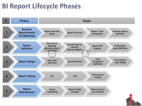 BI Report Lifecycle - Phases , Open Diagram - DIAGRAMART AUTHOR, DiagramArt