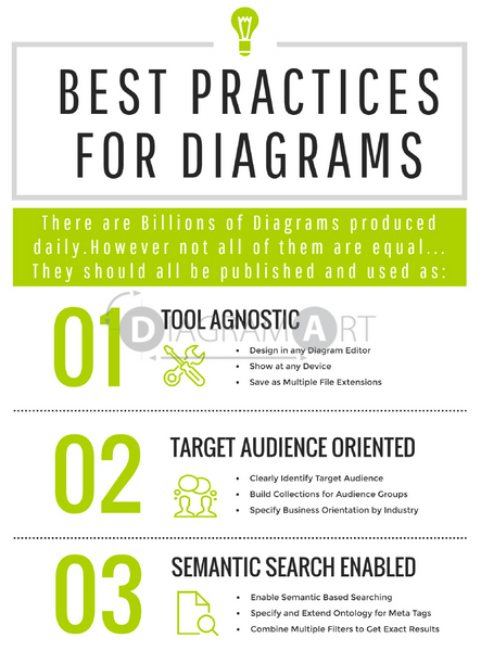 Best Practices for Diagrams , Free Sketch - DIAGRAMART AUTHOR, DiagramArt