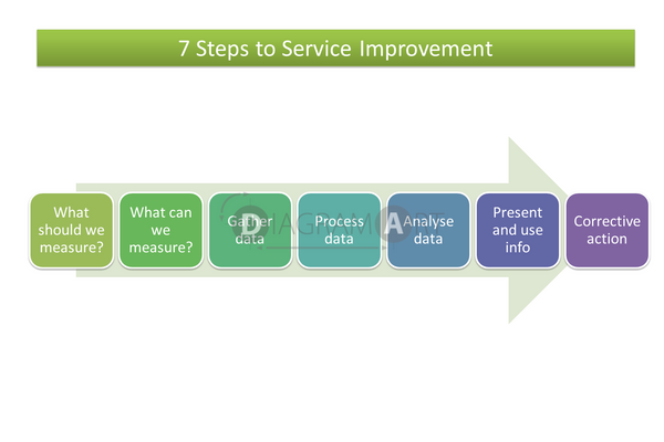 7 Steps to Service Improvement , Royalty Free Diagram - DIAGRAMART AUTHOR, DiagramArt