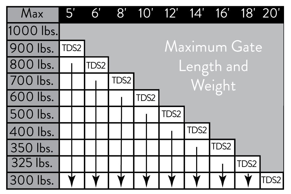 Heavy Duty Series Weight Chart