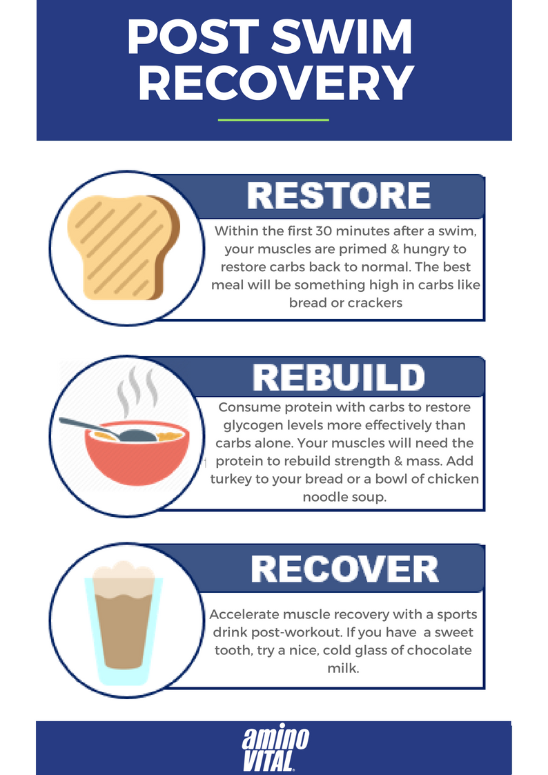 POST SWIM RECOVERY infographic