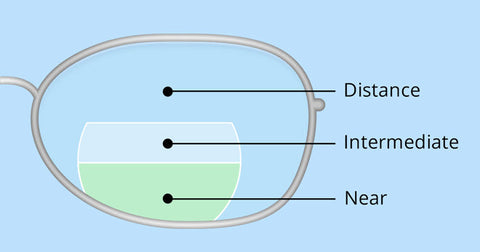 How Tri-Focal Lenses Are Constructed for sunglasses