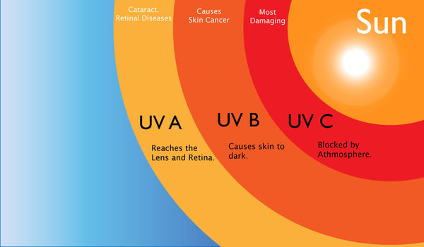 The ABCs of Ultraviolet Light