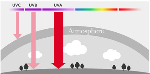 Ultraviolet Radition (UV Rays) in the winter