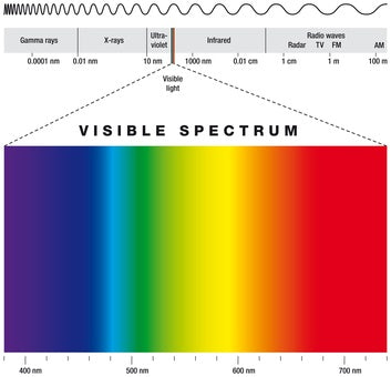 the visible light spectrum and aviator sunglasses