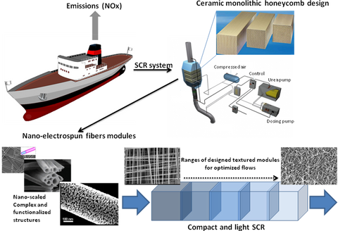 The Blueship project aims to realize an innovative de-NOx Selective Catalytic Reactor (SCR)