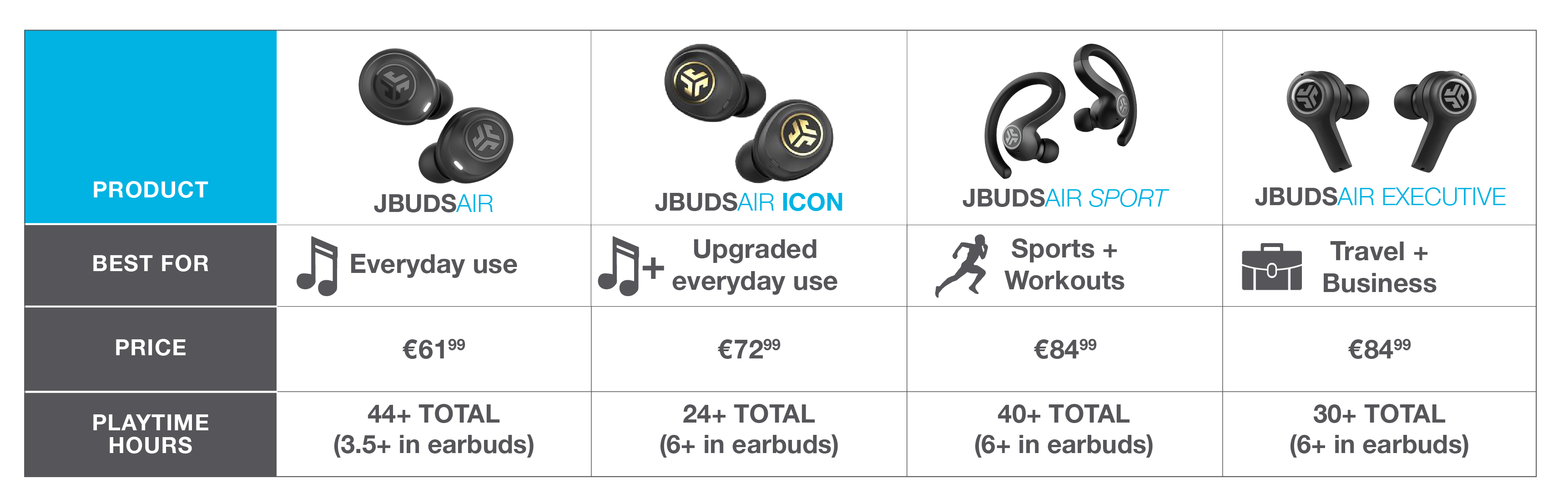 Confronto di True Wireless famiglia. JBuds Air per l'uso quotidiano. JBuds Air Icon per un uso quotidiano aggiornato. JBuds Air Executive per affari e viaggi. JBuds Air Sport per lo sport e l'allenamento. Acquista sotto.
