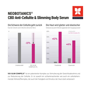CBD Anti-Cellulite Serum & Omega 3 Krillöl Kapseln
