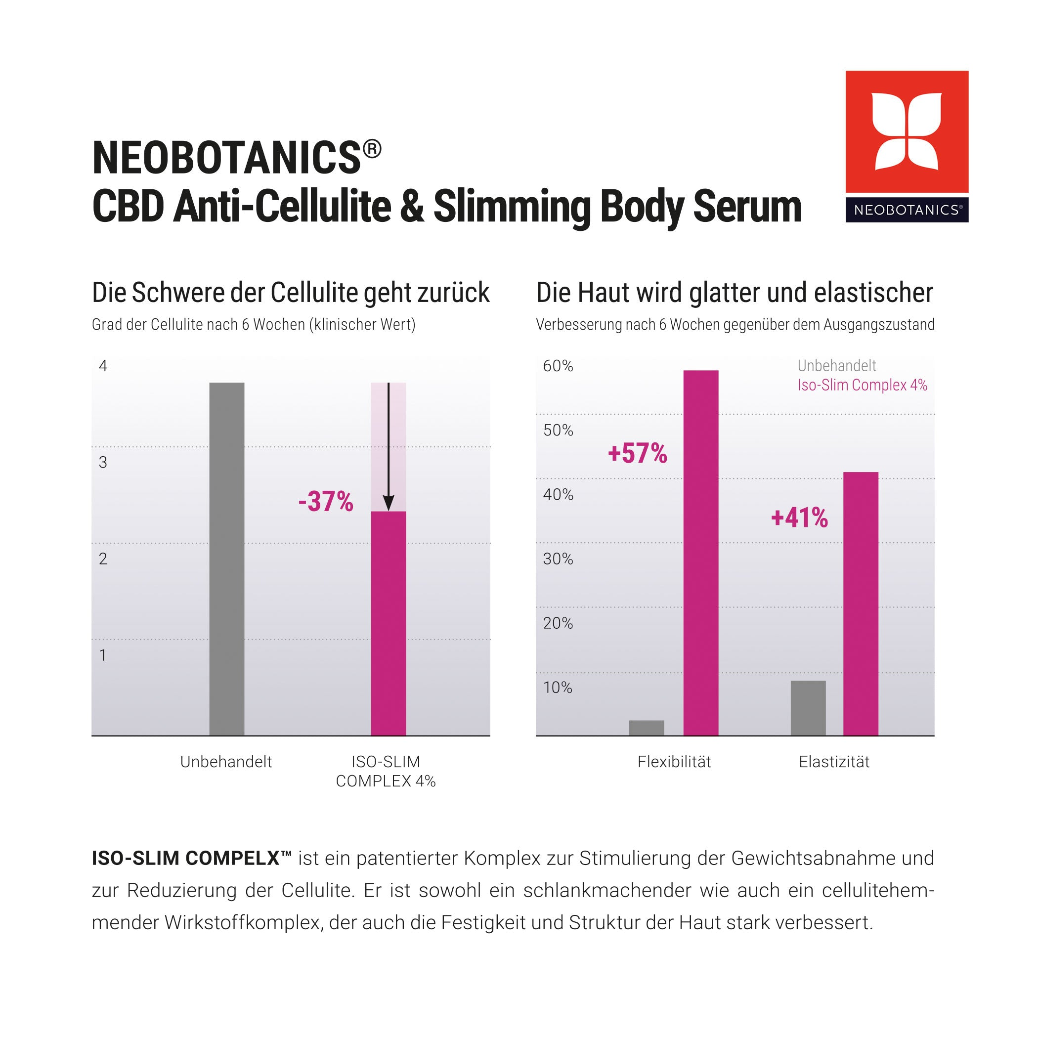 CBD Anti-Cellulite Serum & CBD MCT Öl 10%